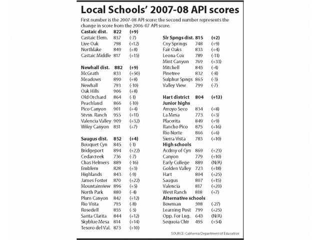 SCV school scores soar