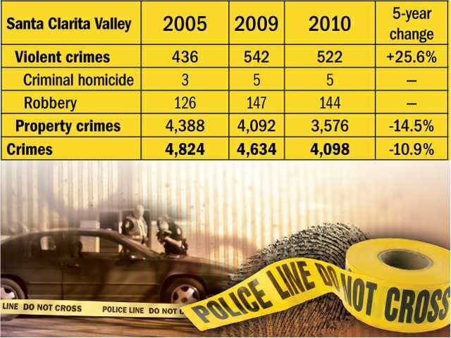 Crime down from 2009