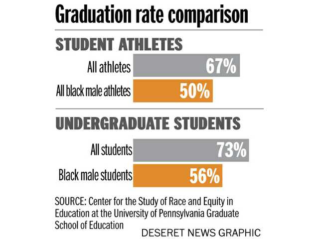 Helping black athletes graduate from college