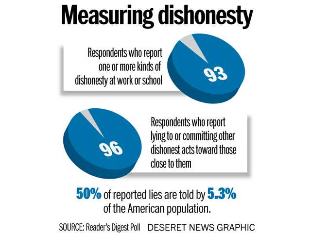 'You can't handle the truth': 96 percent of Americans admit to lying