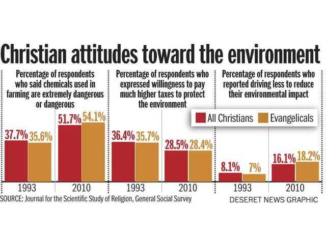Evangelical Christian pastors frame environmentalism in religious terms