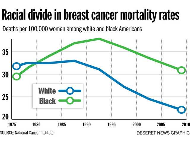 Churches have important role in breast cancer awareness among African-Americans