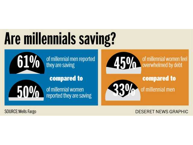 Why millennial men save more than women