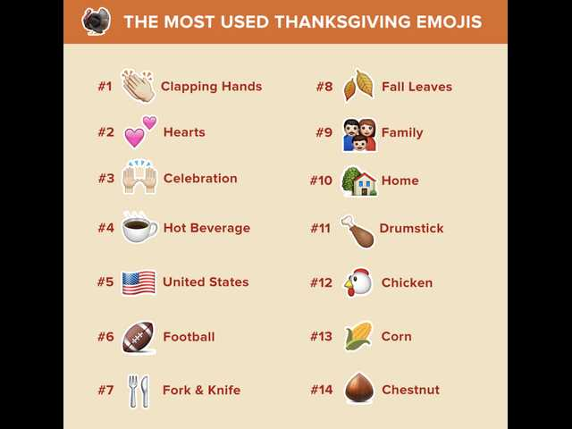 Here are the most-used emojis on Thanksgiving