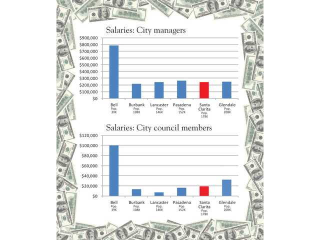 The graph above shows Santa Clarita top officials' pay in comparison with leaders from similarly sized cities and the former pay scale of Bell officials, who recently reduced their wages by 90 percent in light of a recent controversy.SOURCES: Los Angeles County, AP Wire, city records of Burbank, Lancaster, Pasadena, Santa Clarita and Glendale.