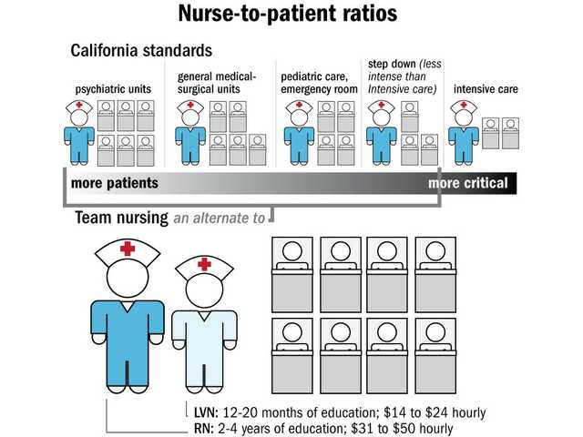 Nurses challenge staffing
