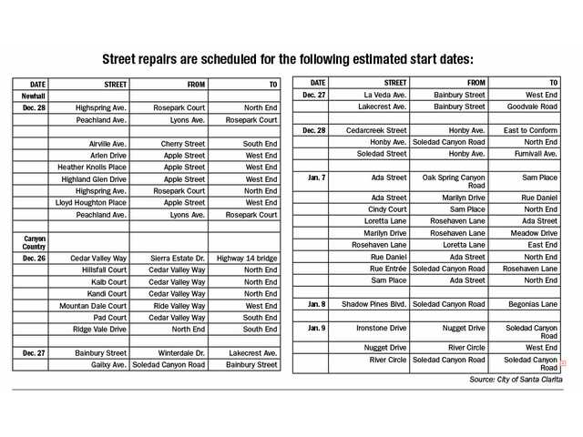 Street repairs are scheduled for the following estimated start dates.