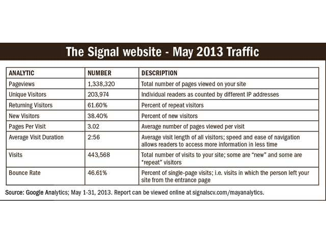 Signal website attracts record viewers