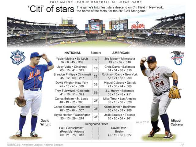 The 2013 MLB All-Star starting lineup is set for Tuesday.