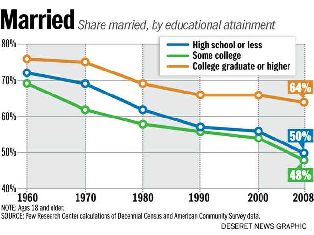 marriage education programs can help low income families but need