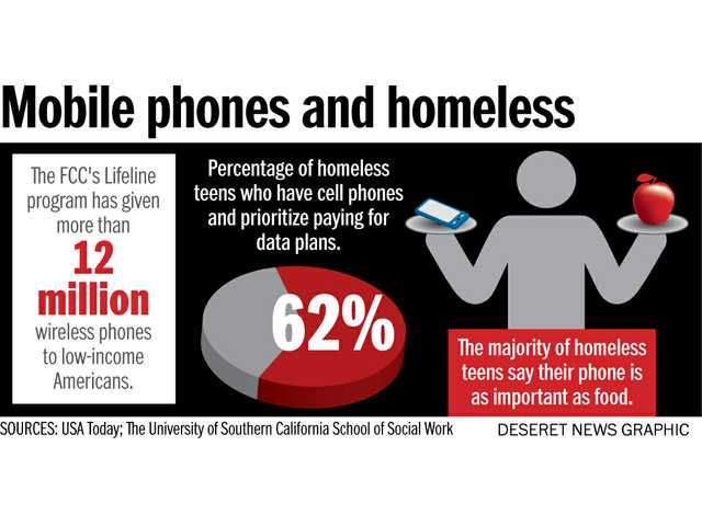 Mobile phones and homeless.