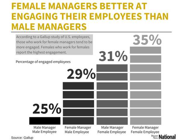 Why female bosses make you more engaged at the office