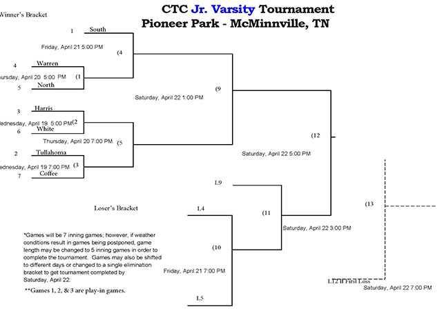 CTC Junior Varsity tournament
